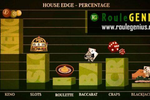 house edge roulegenius