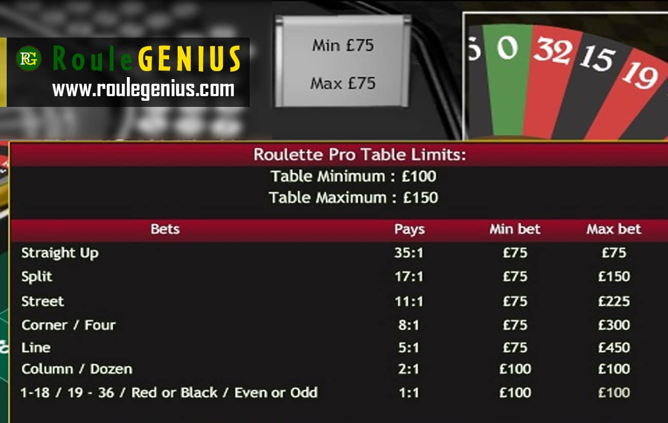 table limits 1024x648 - Control yourself or avoid playing at roulette