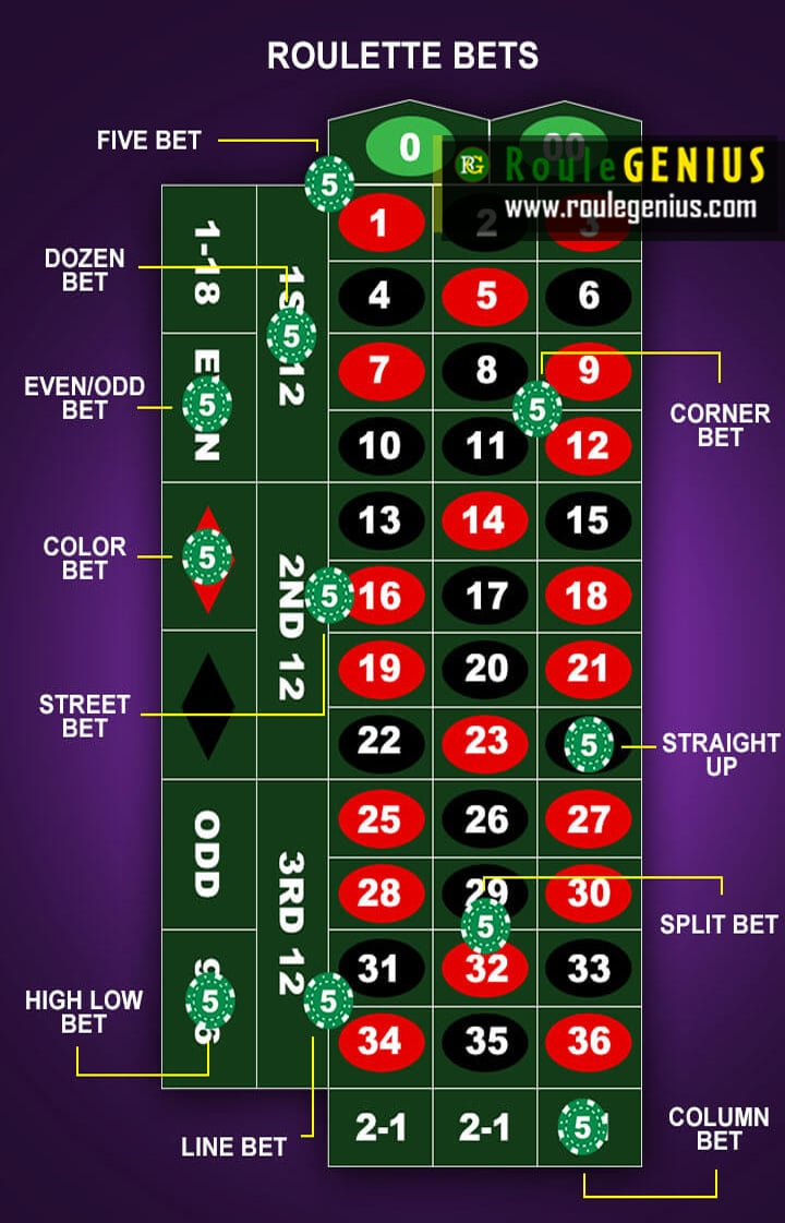type of bets at roulette 658x1024 - Improve your roulette knowledges